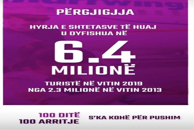 """""""100 arritje në 4 vjet""""/ Dyfishim në 6.4 milionë turistë në 2019 nga 2.3 milionë në 2013"""