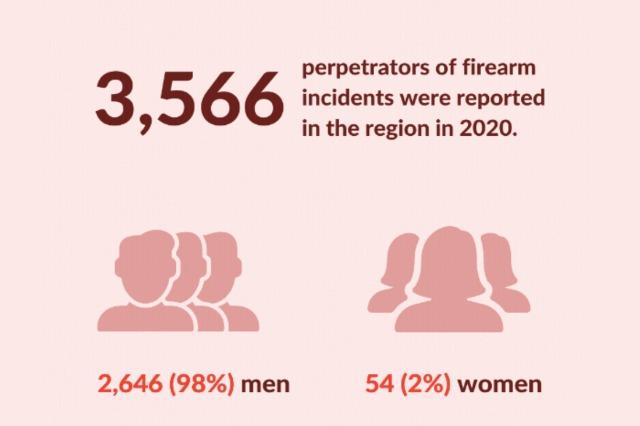 98% e autorëve të incidenteve me armë zjarri në rajonin e Evropës Juglindore janë burra