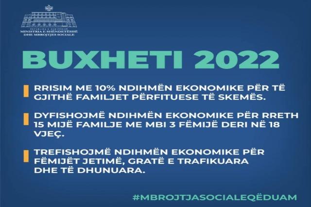 Buxheti 2022, rritet mburoja sociale për shtresat në nevojë